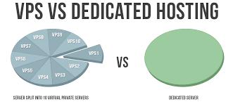 برای نصب VPN باید بین هاستینگ مجازی و هاستینگ اختصاصی انتخاب کنید
